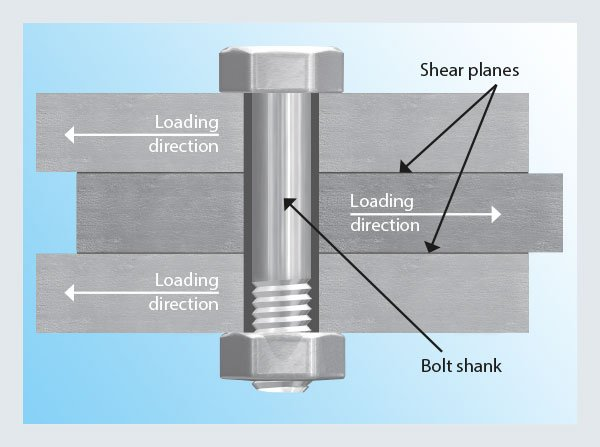 The Benefits of Bolt Shanks - Nord-Lock Group