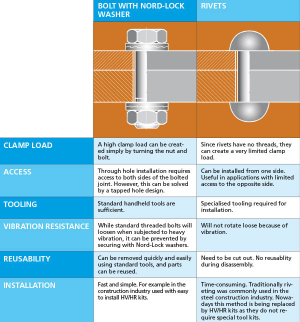 The Comparison: Bolts versus rivets - Nord-Lock Group